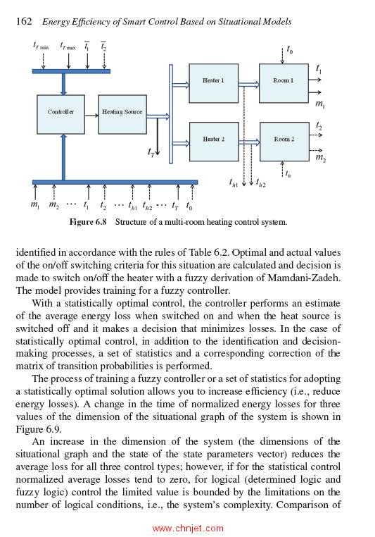 《Control Systems:Theory and Applications》